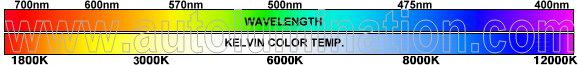 Kelvin Color Temperature